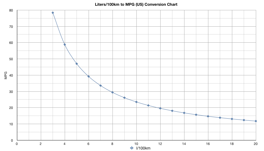 gas mileage conversion chart  canada  u0026 usa