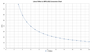 Liters/100km to MPG (US) Conversion Chart